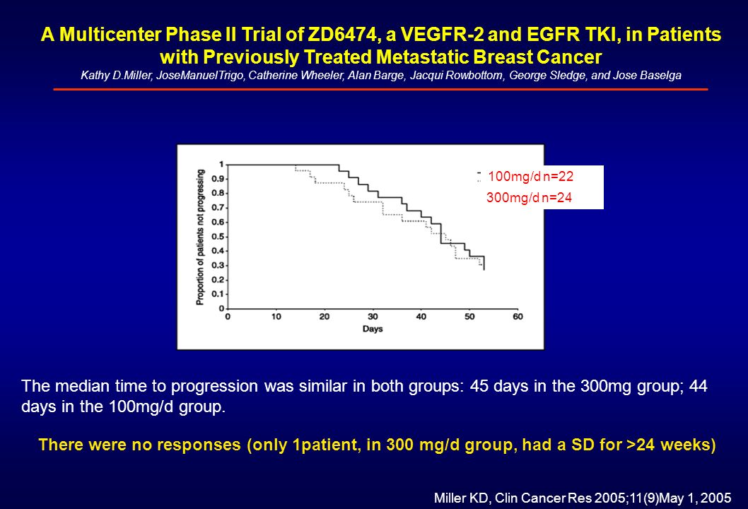 A Multicenter Phase II Trial of ZD6474, a VEGFR-2 and EGFR TKI, in Patients with Previously Treated Metastatic Breast Cancer