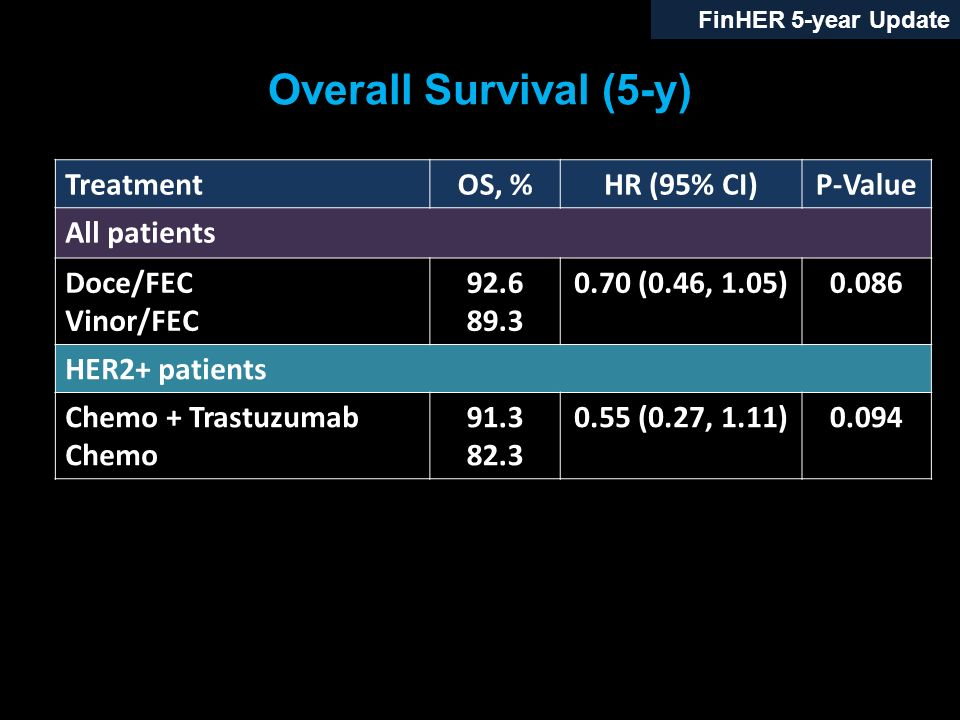 Overall Survival (5-y) Treatment OS, % HR (95% CI) P-Value