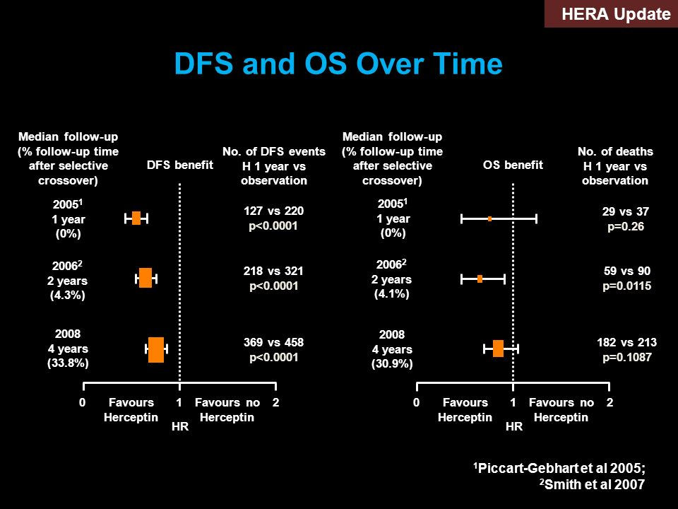 DFS and OS Over Time HERA Update 1Piccart-Gebhart et al 2005;