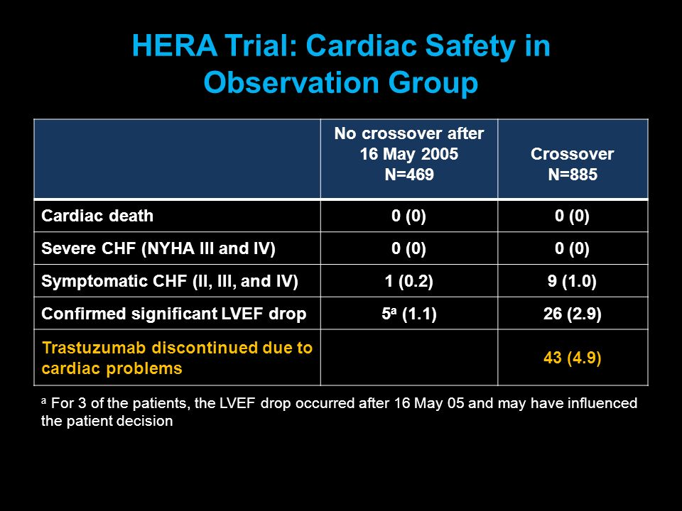 HERA Trial: Cardiac Safety in Observation Group
