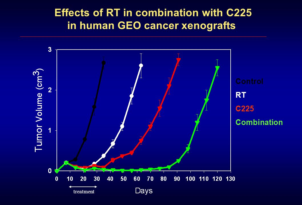 Effects of RT in combination with C225 in human GEO cancer xenografts