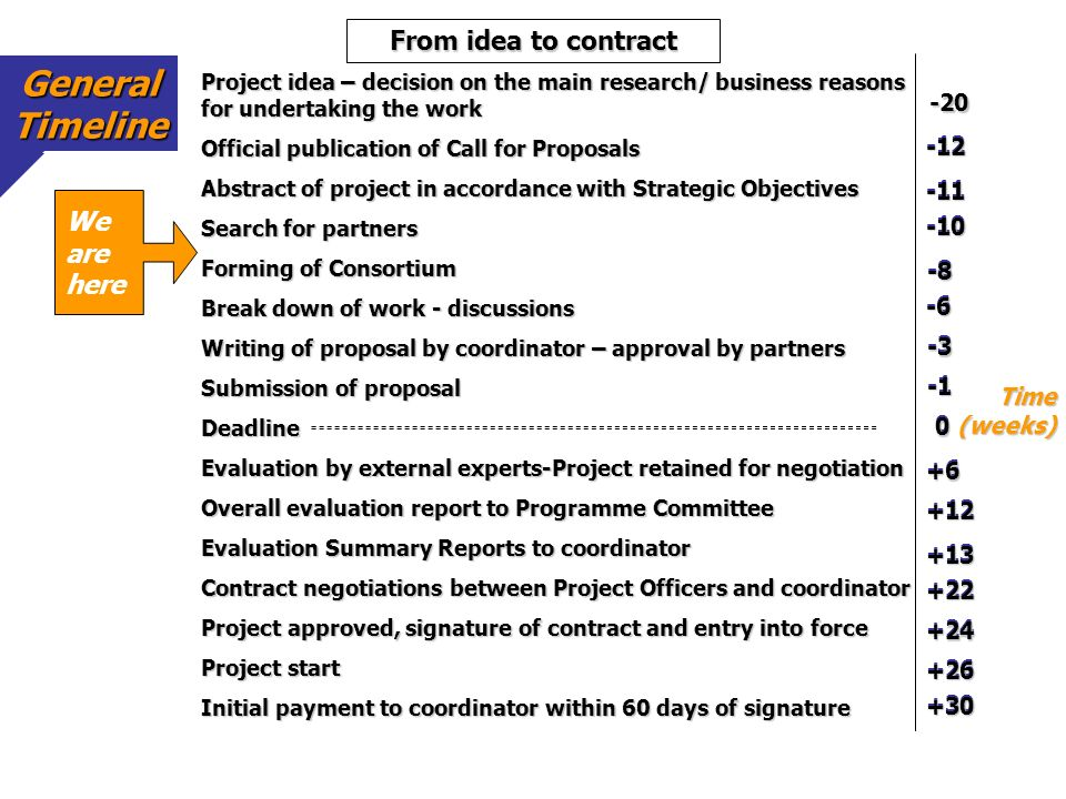 General Timeline From idea to contract We are here -20 -12 -12 -11 -11