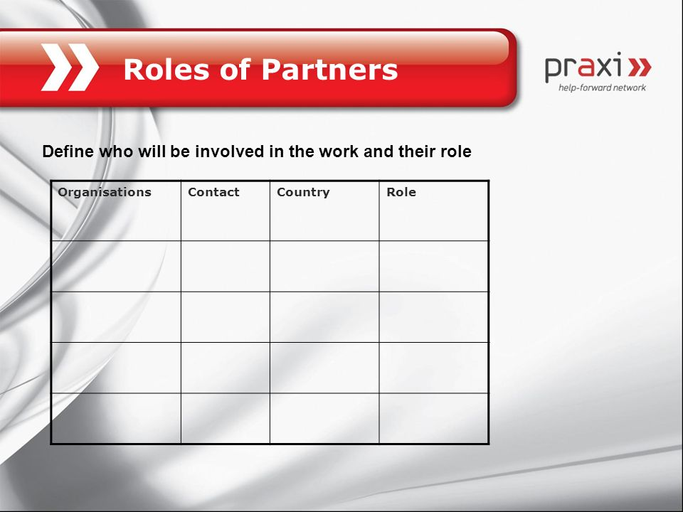 Roles of Partners Define who will be involved in the work and their role. Organisations. Contact.
