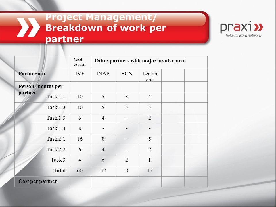 Project Management/ Breakdown of work per partner