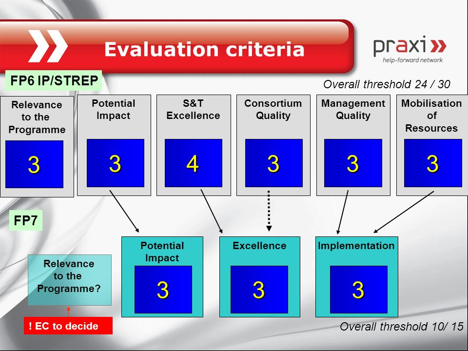 3 3 4 3 3 3 3 3 3 Evaluation criteria FP6 IP/STREP FP7