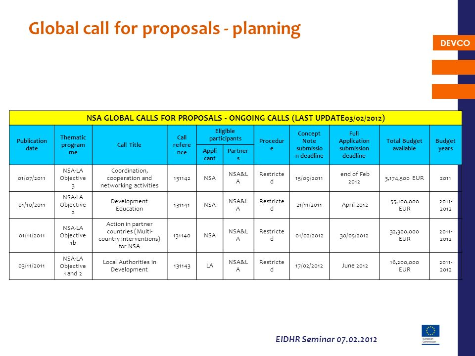 Global call for proposals - planning