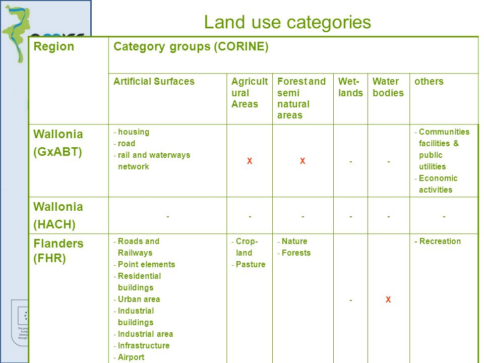 Land use categories Region Category groups (CORINE) Wallonia (GxABT)