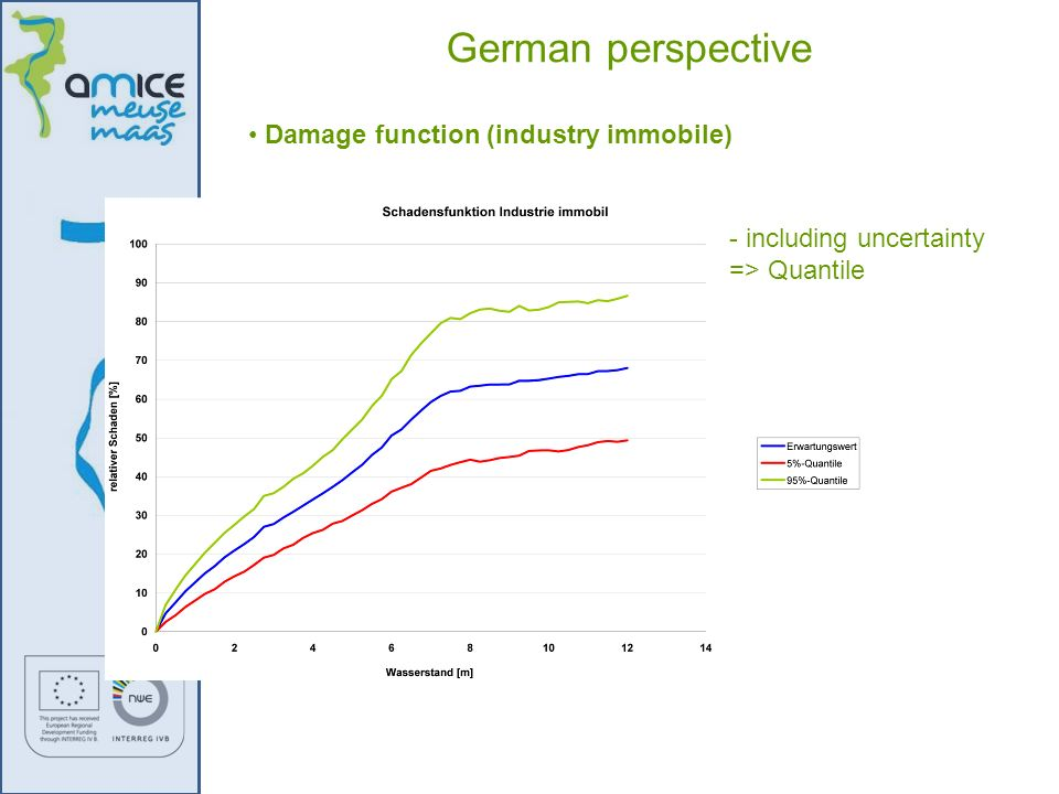 German perspective Damage function (industry immobile)