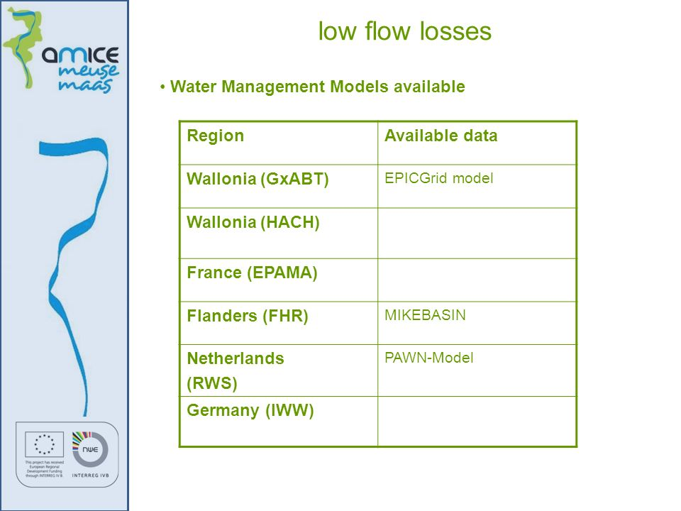 low flow losses Water Management Models available Region