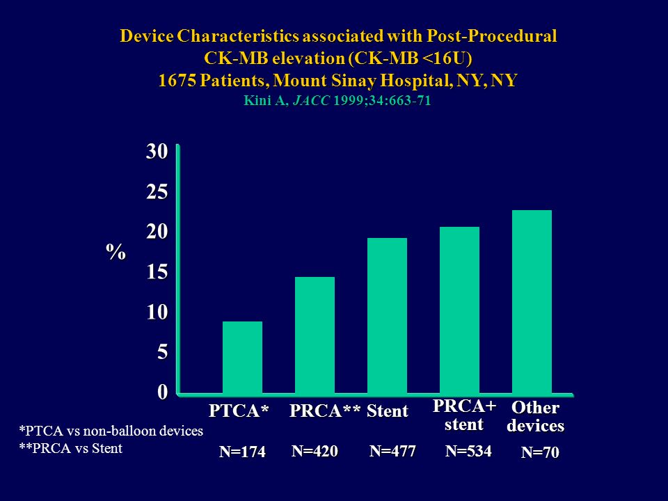 Device Characteristics associated with Post-Procedural