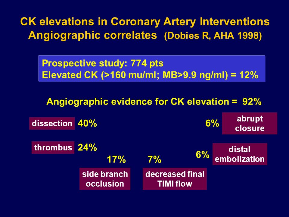 CK elevations in Coronary Artery Interventions