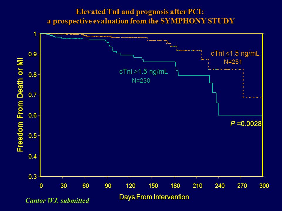 Elevated TnI and prognosis after PCI: