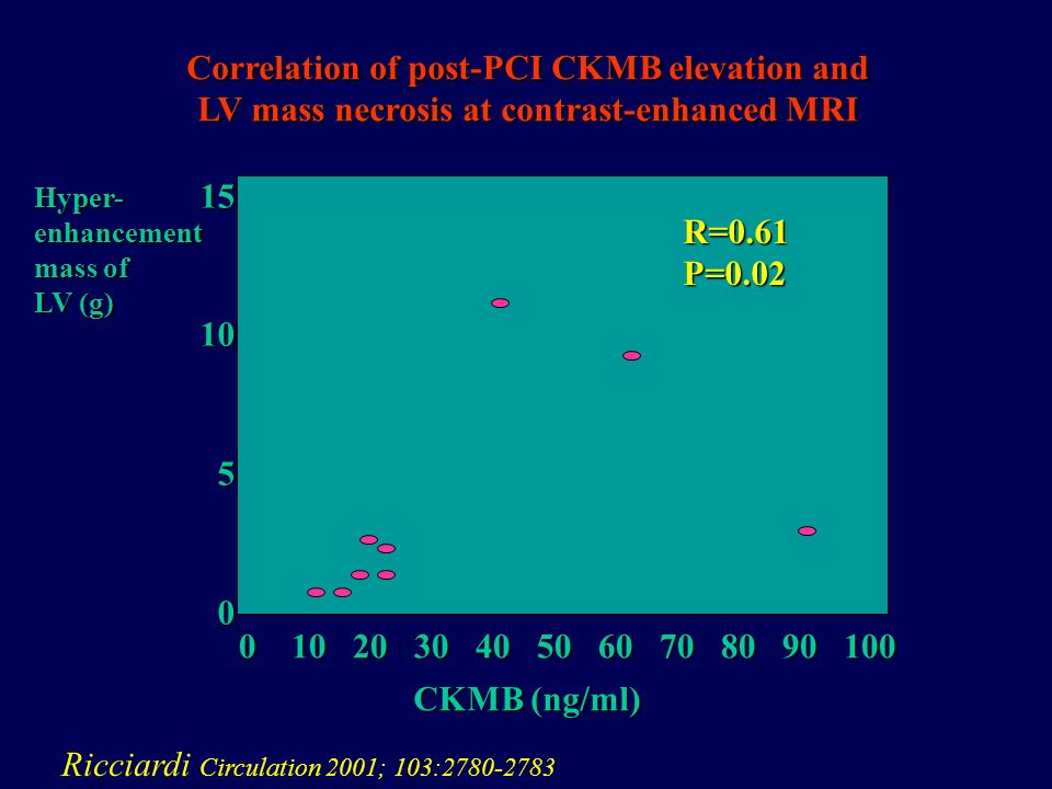 Correlation of post-PCI CKMB elevation and