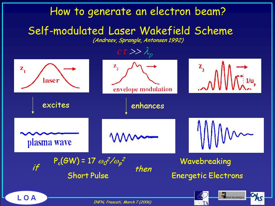 How to generate an electron beam