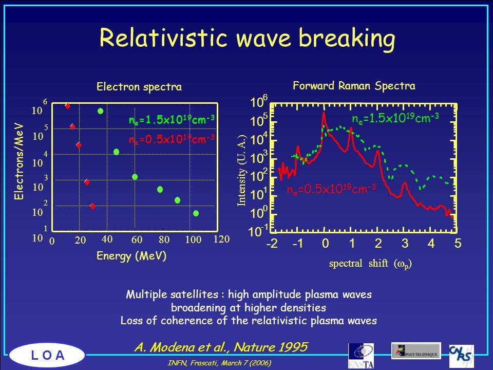 Relativistic wave breaking