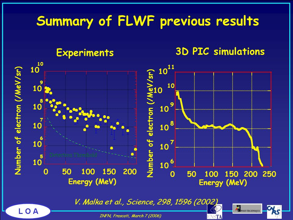 Summary of FLWF previous results