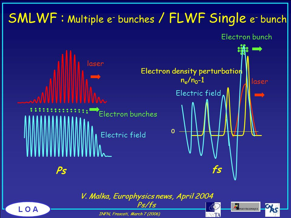 SMLWF : Multiple e- bunches / FLWF Single e- bunch