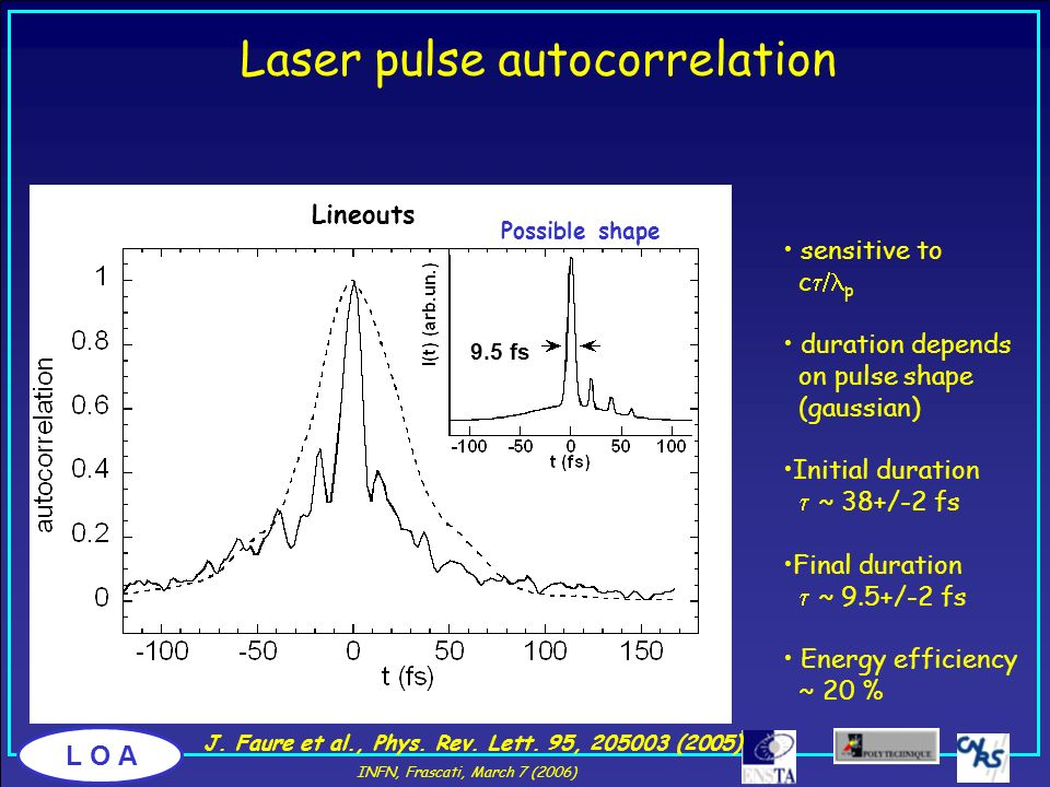 Laser pulse autocorrelation