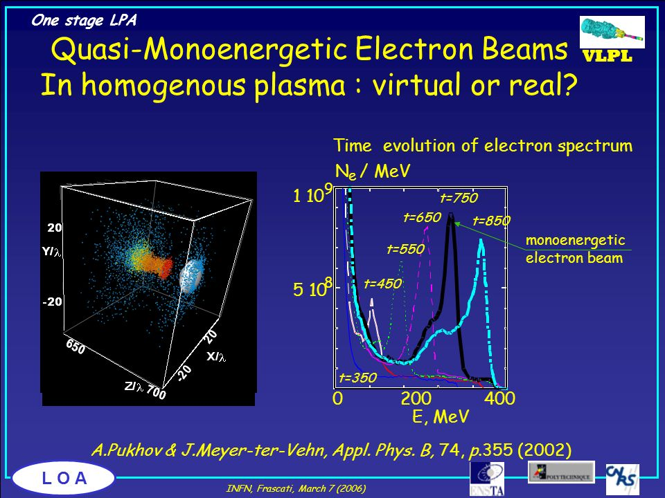 Quasi-Monoenergetic Electron Beams In homogenous plasma : virtual or real