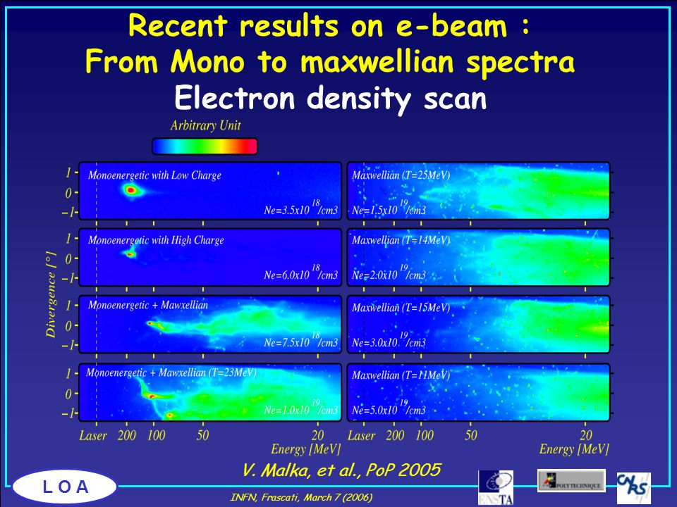 Recent results on e-beam : From Mono to maxwellian spectra