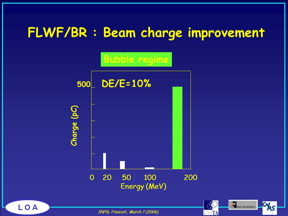 FLWF/BR : Beam charge improvement