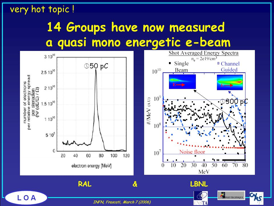 14 Groups have now measured a quasi mono energetic e-beam