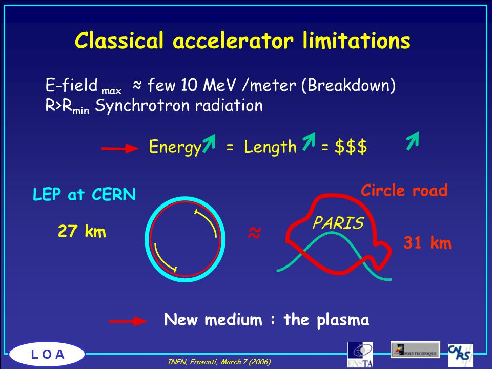 Classical accelerator limitations