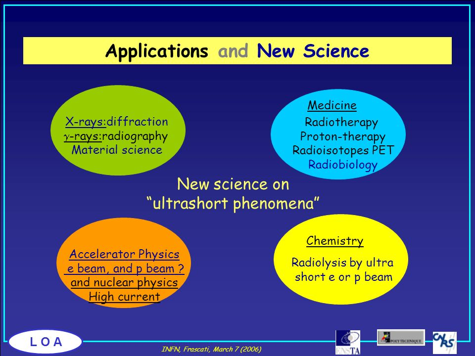Applications and New Science