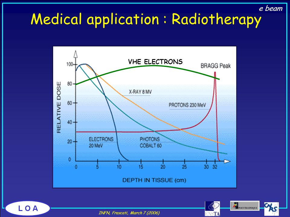 Medical application : Radiotherapy