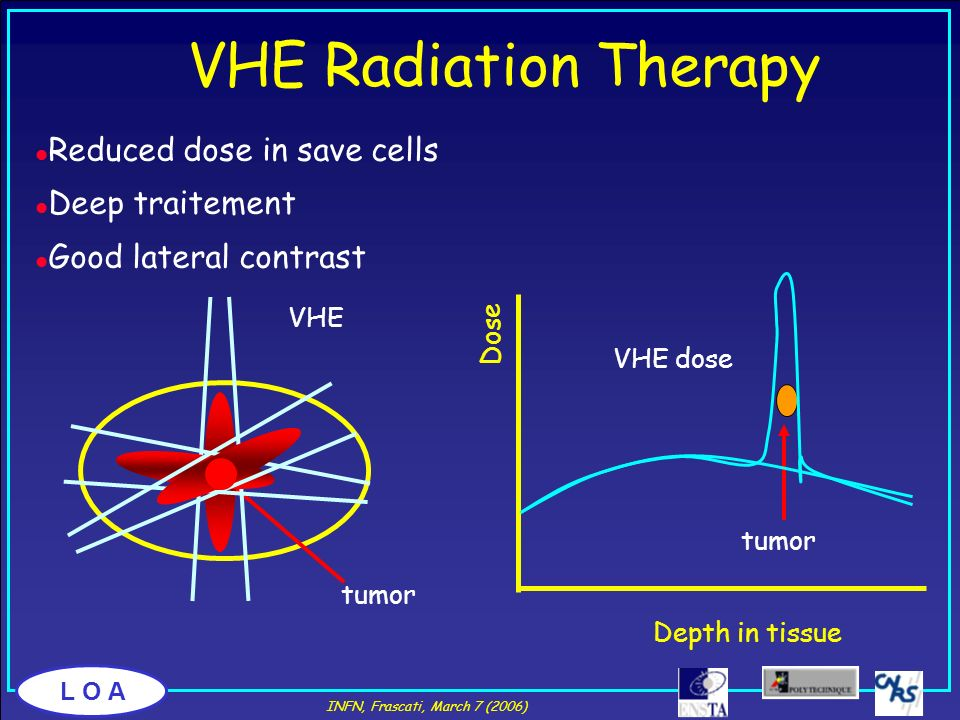 VHE Radiation Therapy Reduced dose in save cells Deep traitement