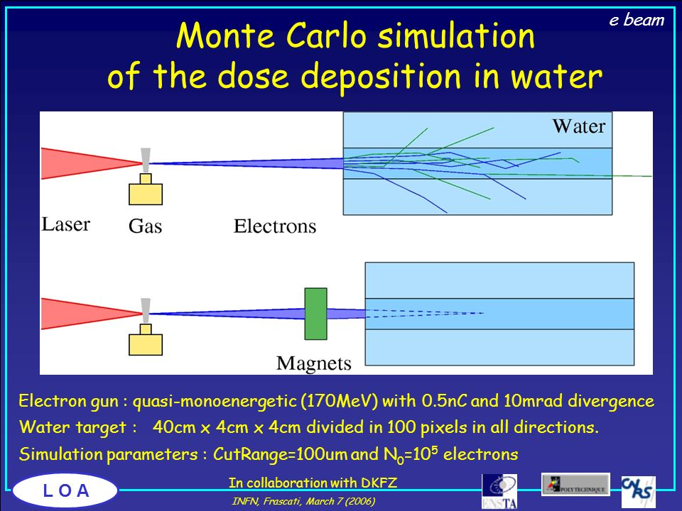 Monte Carlo simulation of the dose deposition in water