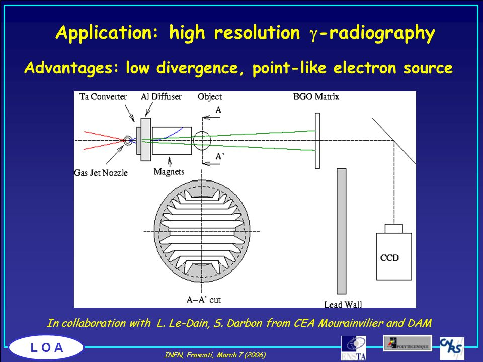 Application: high resolution g-radiography