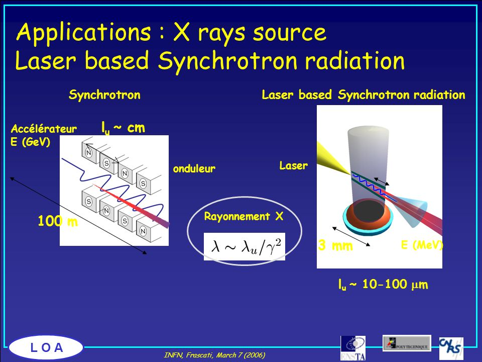 Applications : X rays source Laser based Synchrotron radiation