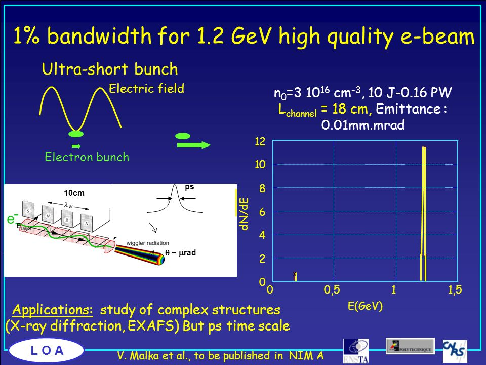 1% bandwidth for 1.2 GeV high quality e-beam