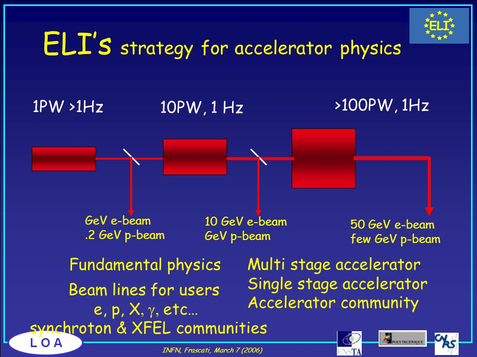 ELI's strategy for accelerator physics