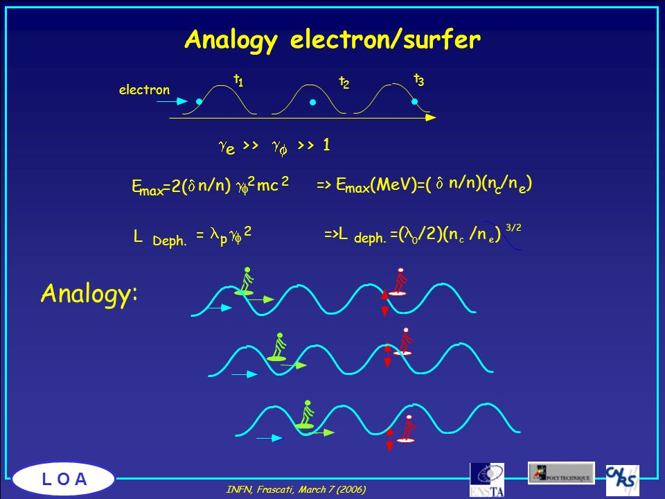 Analogy electron/surfer