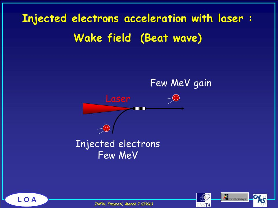 Injected electrons acceleration with laser :