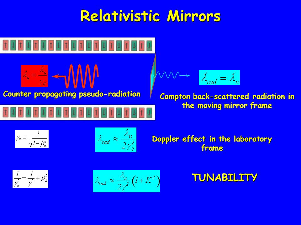 Relativistic Mirrors TUNABILITY Counter propagating pseudo-radiation