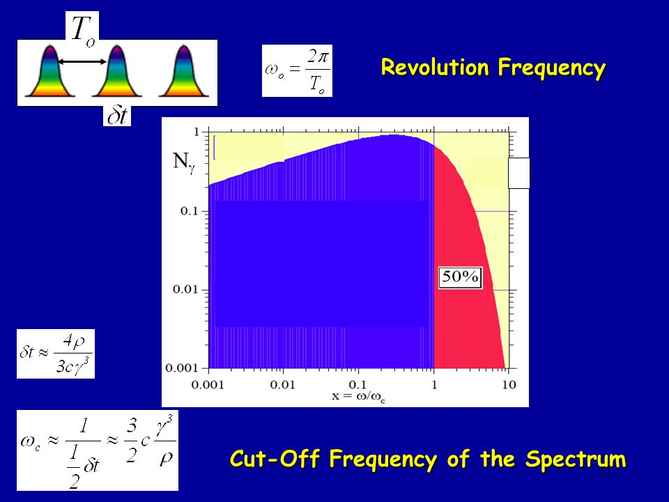 Cut-Off Frequency of the Spectrum
