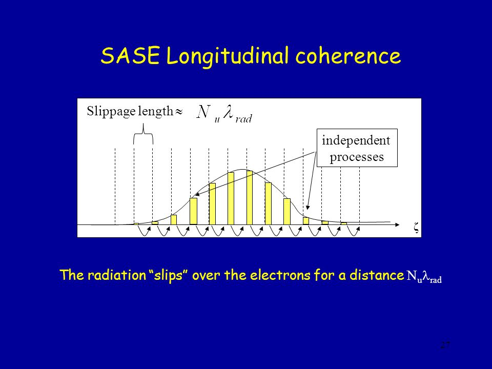 SASE Longitudinal coherence