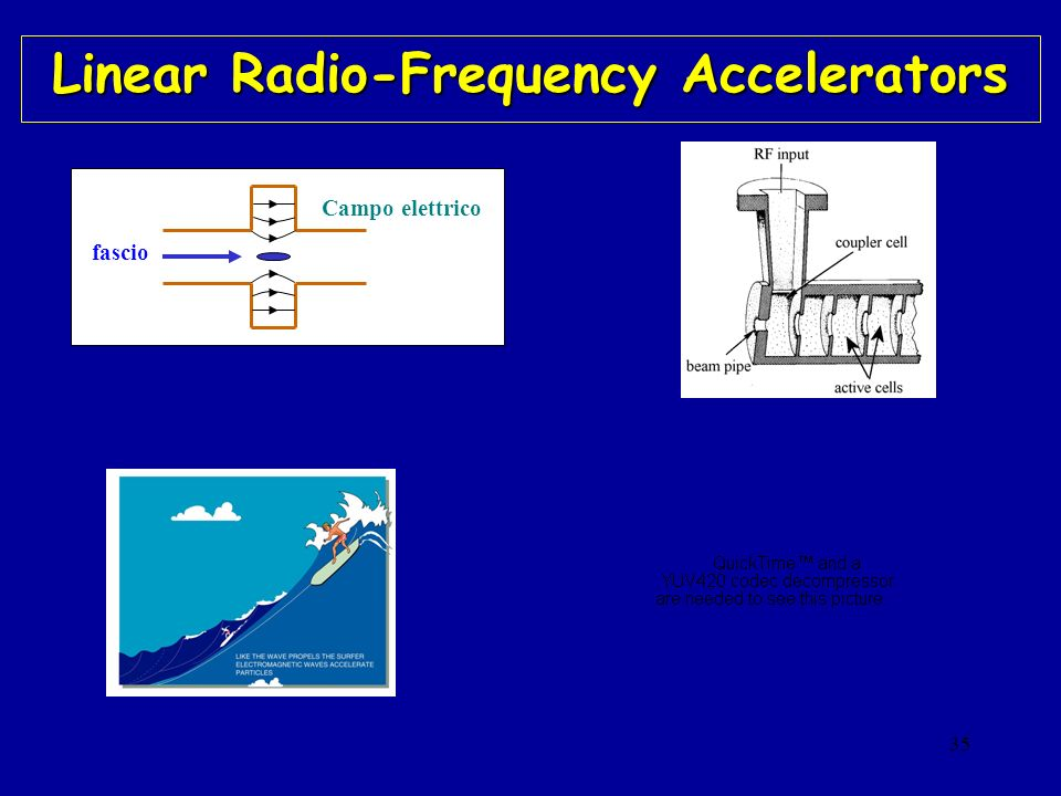 Linear Radio-Frequency Accelerators