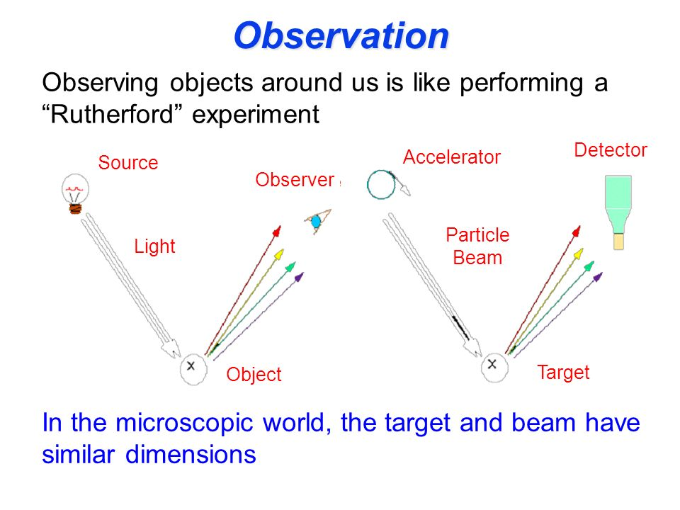 Observation Observing objects around us is like performing a Rutherford experiment. Detector. Accelerator.
