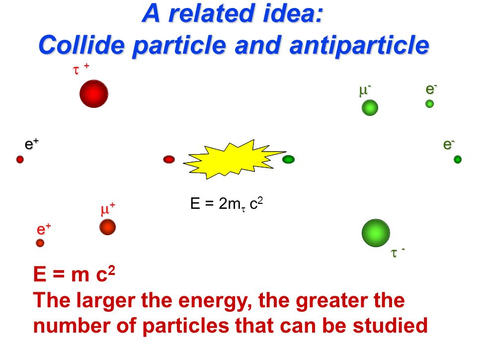 A related idea: Collide particle and antiparticle