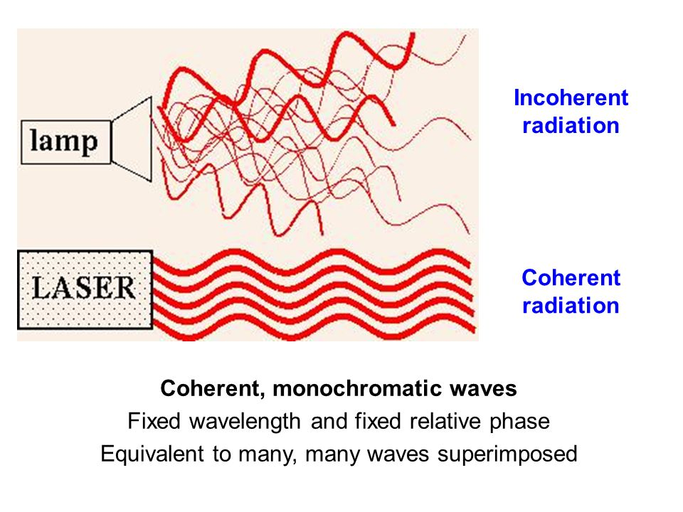 Coherent, monochromatic waves