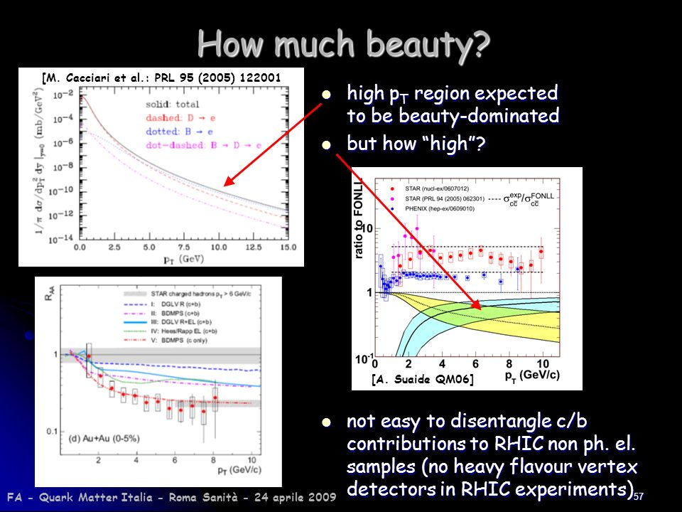 How much beauty high pT region expected to be beauty-dominated
