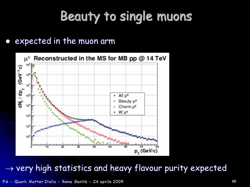 Beauty to single muons expected in the muon arm