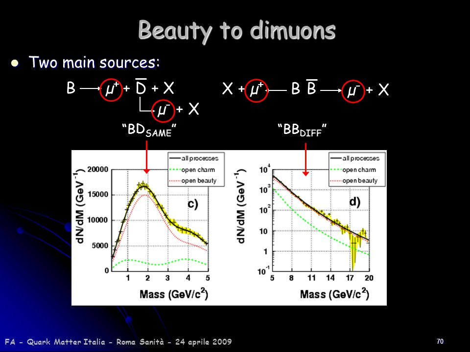 Beauty to dimuons Two main sources: B µ+ + D + X µ- + X B µ- + X