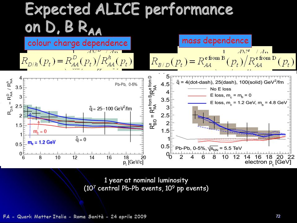 Expected ALICE performance on D, B RAA