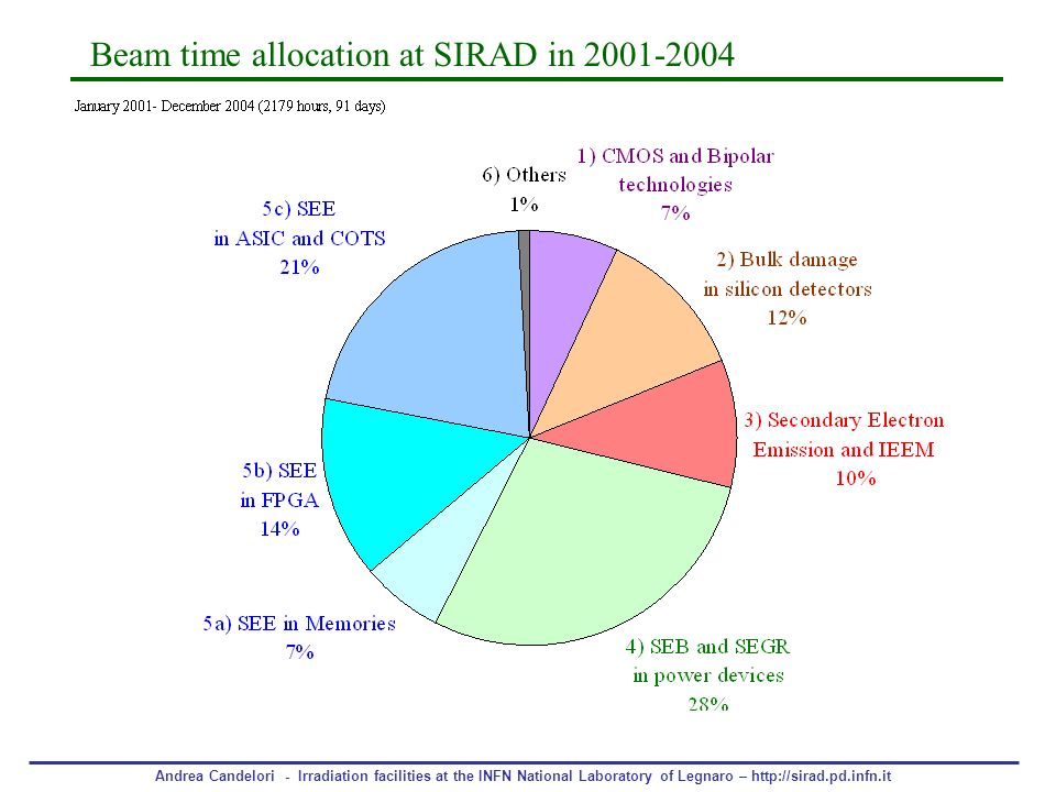 Beam time allocation at SIRAD in