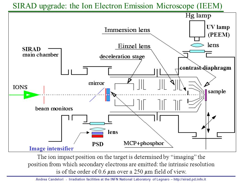 SIRAD upgrade: the Ion Electron Emission Microscope (IEEM)
